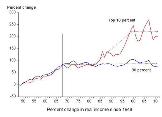 Figure 6. Chart by economist Emmanuel Saez based on an analysis IRS data, published in Forbes.